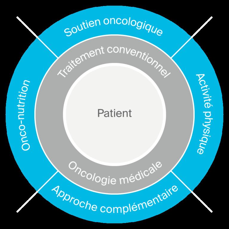 Schéma oncologie intégrative