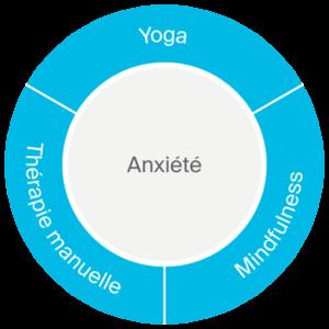 Anxiete