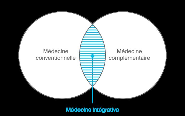 Schéma Médecine intégrative